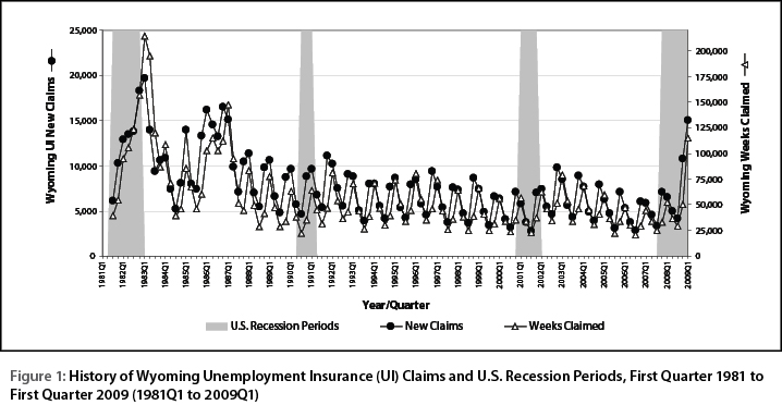 Wyoming UI Claims Reach 22-Year High in First Quarter; Payments Hit ...