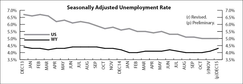 Wyoming Unemployment