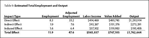 wyoming labor force trends october 2010. Black Bedroom Furniture Sets. Home Design Ideas